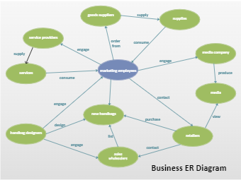 Business ER Diagram