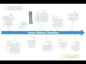 Jeans History Timeline