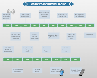 Cell Phone History Timeline