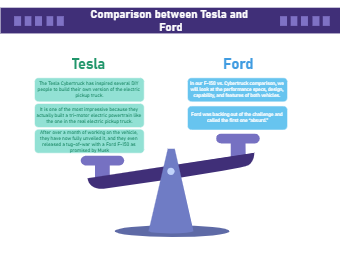 Tesla vs Ford