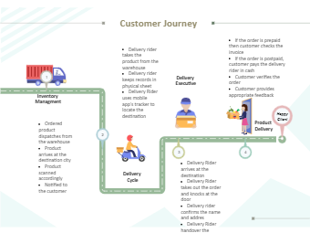 Customer Journey Map for Purchasing Goods