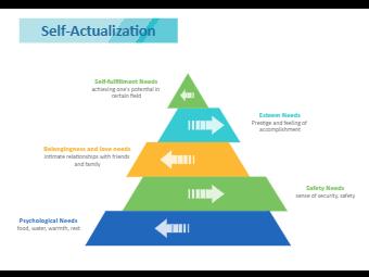 Self Actualization Pyramid Diagram