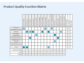 Product Quality Function Deployment Matrix