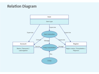 Relation Diagram Example