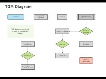 TQM Diagram Example
