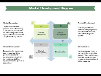 Market Development Business Matrix