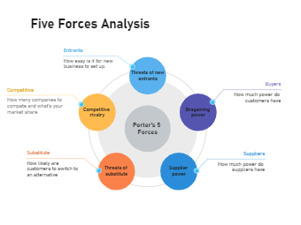 Five Forces Analysis Example