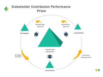 Stakeholder Contribution Performance Prism