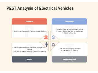 PEST Analysis of Electrical Vehicles