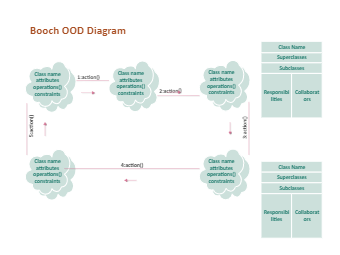 Booch Ood Diagram