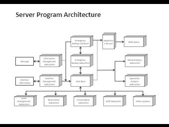 Server Program Architecture