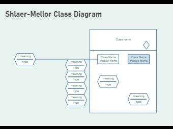 Shlaer Mellor Class Diagram