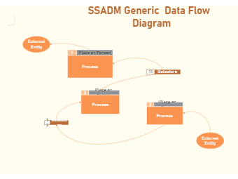 Ssadm Generic Diagram