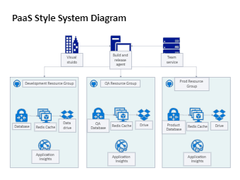 Dev Test Paas Style System
