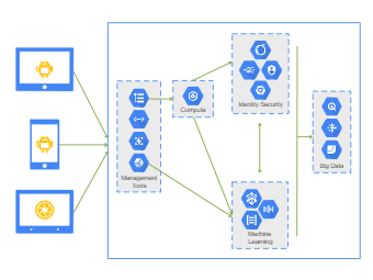 Gcp Architecture Diagram