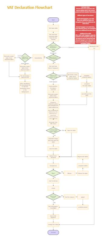 VAT Declaration Flowchart