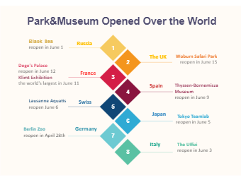 Global Park and Museum Open Time Diagram
