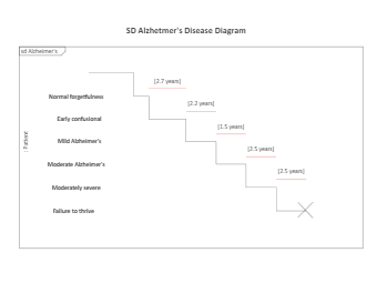 SD Alzhetmer's Disease Diagram