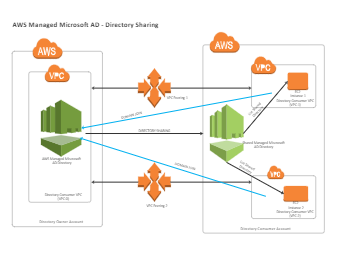 AWS Managed Microsoft Diagram