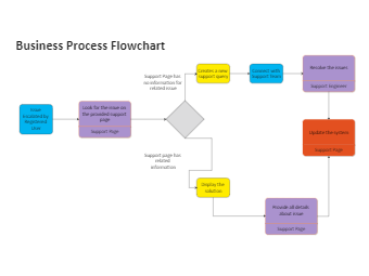 Business Process Flowchart