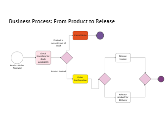 Business Process - From Product to Release
