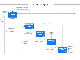 IDEF Diagram Example