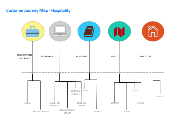 Hospitality Customer Journey Map