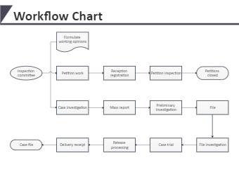 Workflow Chart