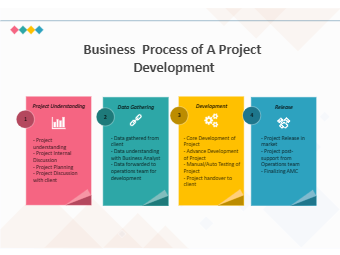 Business Process Diagram - Project Management