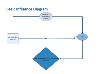The Basic Influence Diagram
