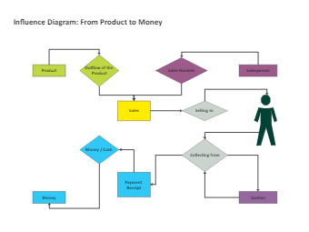Influence Diagram - From Product to Money