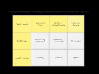 L-Shaped Matrix Diagram