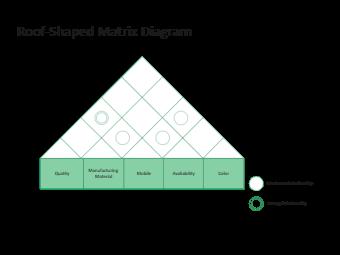 Roof-Shaped Matrix Diagram