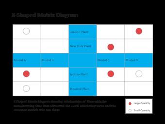 X-Shaped Matrix Diagram