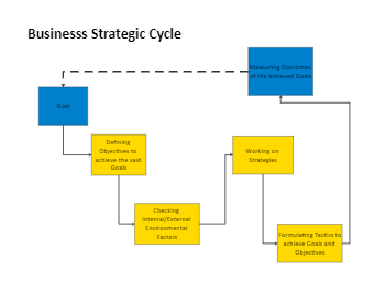 Business Strategic Cycle