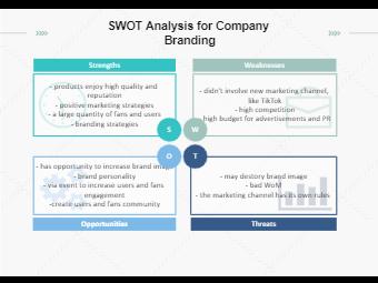 SWOT Analysis of Company Branding