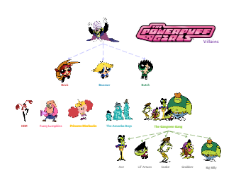 The Powerpuff Girls Villains Chart