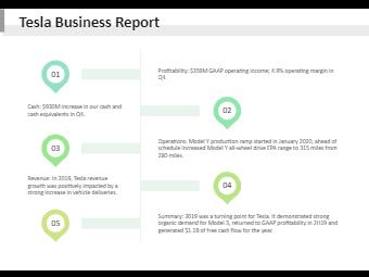 Tesla Business Report