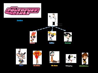The Powerpuff Girls Justice Chart