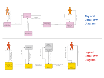 Logical vs Physical Data Flow Diagram