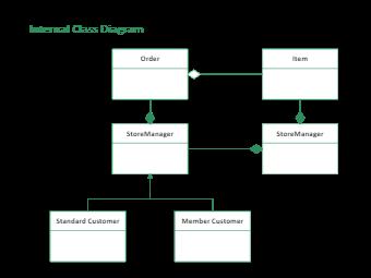 Internal Class Diagram
