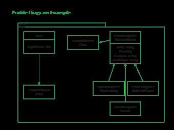 Profile Diagram Example