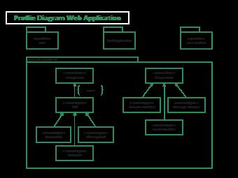 Proflie Diagram Web Application