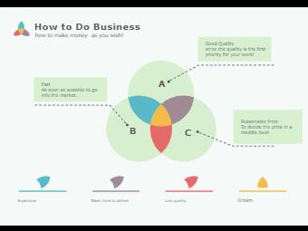 Venn Diagram - How to Do Business