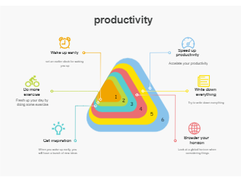 Venn Diagram - Productivity