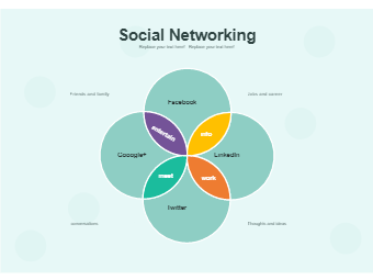 Venn Diagram - Social Networking