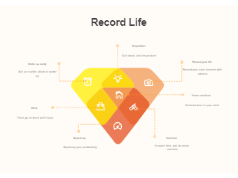 Venn Diagram - Record Life