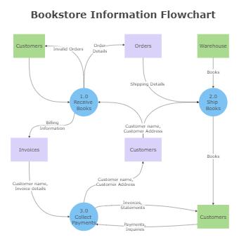 Bookstore Information Flowchart