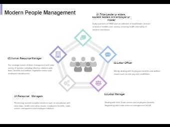 Modern Human Resource Management