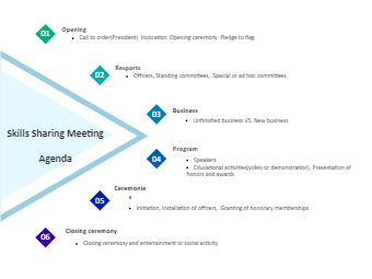 Skills Sharing Meeting Agenda
